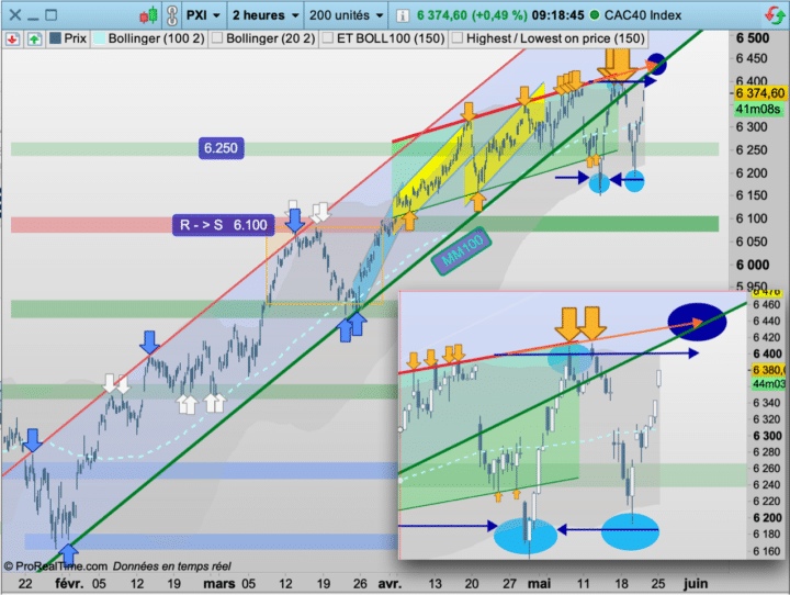 CAC40 : Patience !